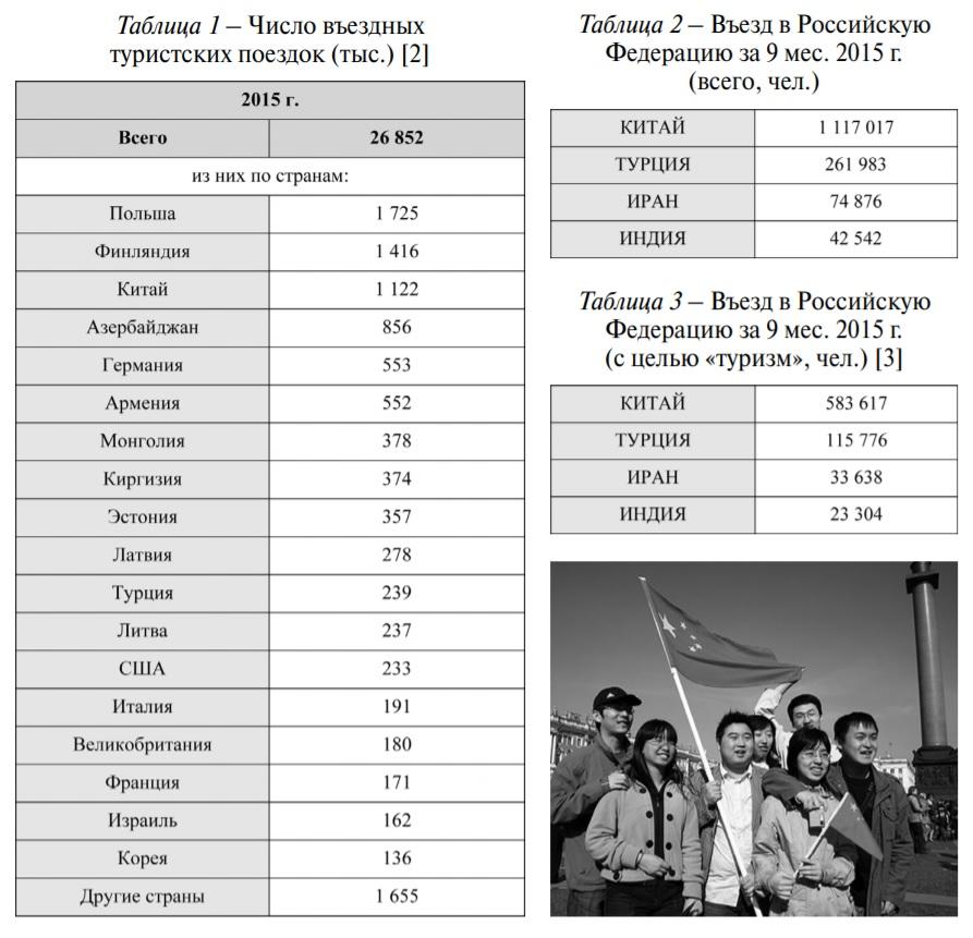 Табл 1-3 Гайдуков Скобельцына Человек и его потребности в гостиничном сервисе НАТ 2016 №3 С.25